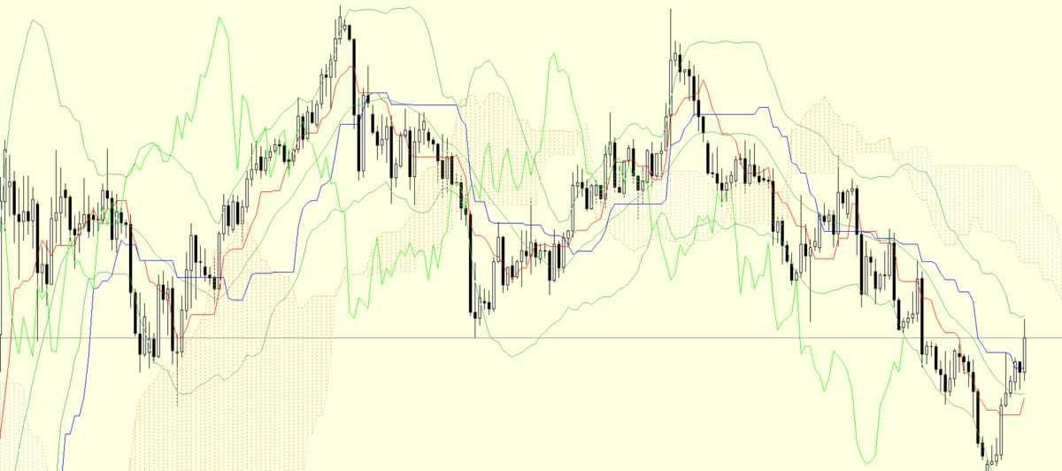 【2020年5月29日】今日のドル円の値動き