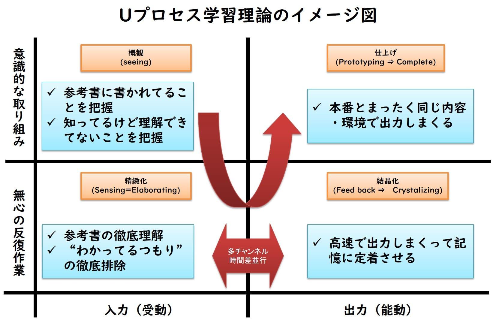 Uプロセス学習理論のイメージ図