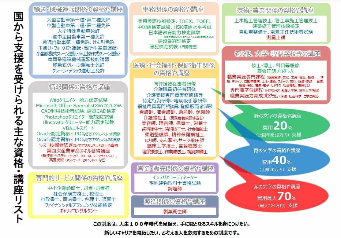 厚生労働省:国から支援を受けられる主な資格・講座リスト