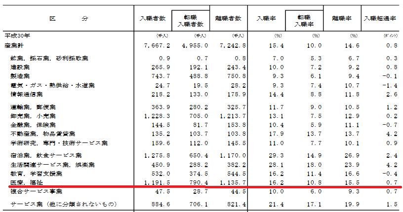 産業全体の離職率