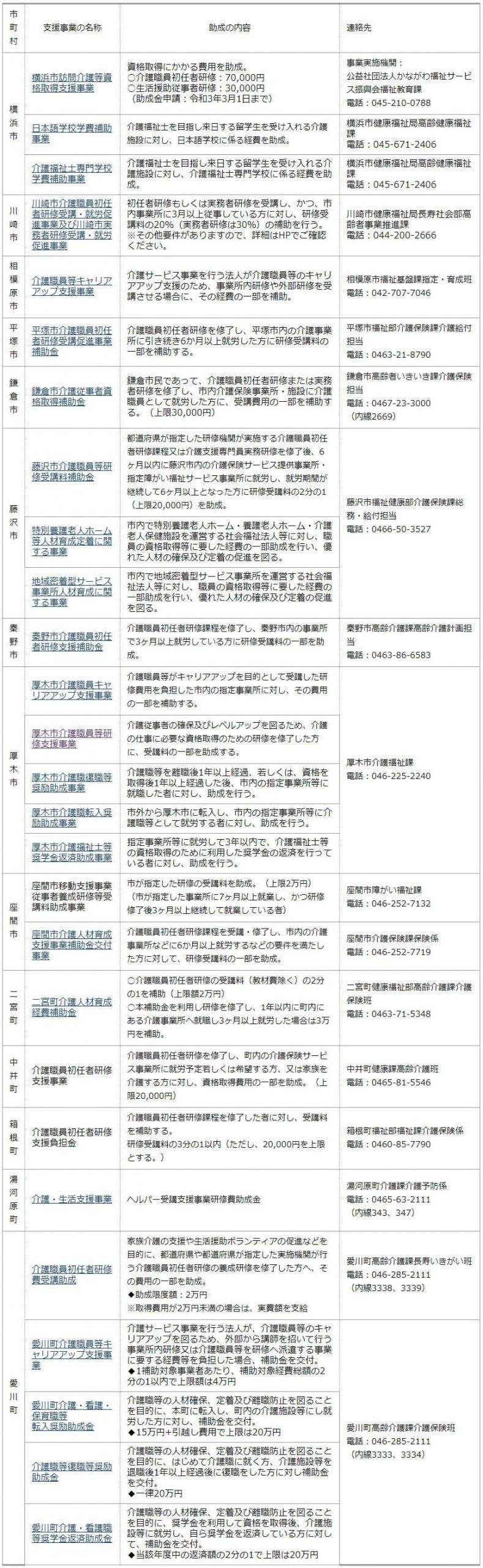 神奈川県内の介護求職者向けの助成